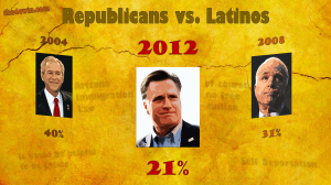Republicans vs Latinos