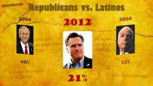 Republicans vs Latinos